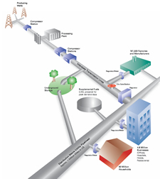 Natural Gas Transmission System